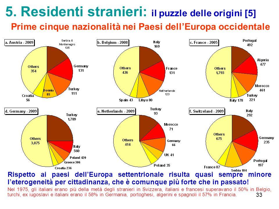 5. Residenti stranieri: il puzzle delle origini [5]